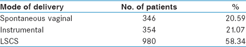 Table 8: Distribution of cases according to mode of delivery