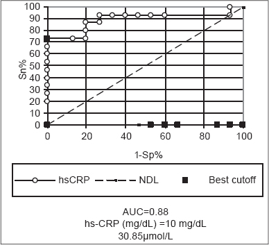 Figure 1: ROC curve analysis showing the diagnostic performance of hs-CRP for discriminating patients of subgroup Ia from those of subgroup Ib