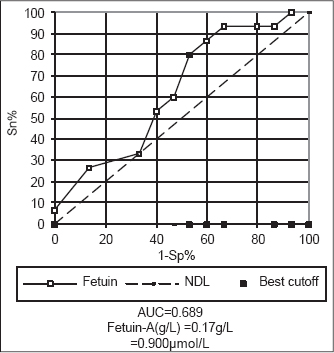 Figure 3: ROC curve analysis showing the diagnostic performance of serum fetuinA for discriminating patients of subgroup Ia from those of subgroup Ib