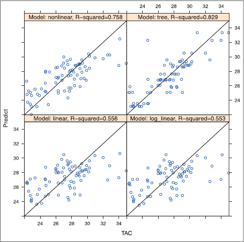 Figure 3: Scatter Plot Charts. Prediction and ct values (TAC): Nonlinear regression analysis, tree model, linear regression, and log_linear regression. R-squared values are displayed.