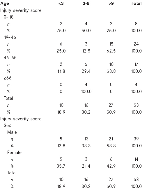 Table 5: Injury severity scores according to age and sex