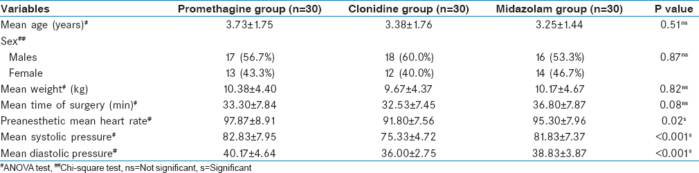 Table 2: Patients' demographic data
