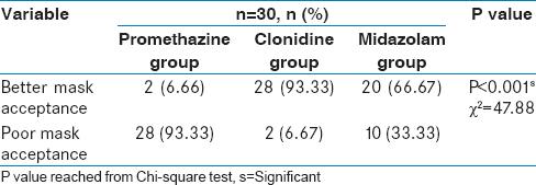 Oral clonidine and midazolam as premedication in pediatric