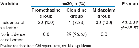 Oral clonidine and midazolam as premedication in pediatric