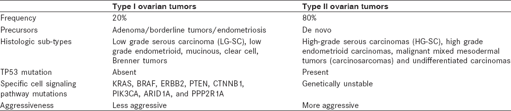 Table 1: Characteristics of Type I and II ovarian cancers – Dualistic model<sup>[6]</sup>