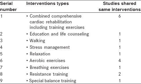 Table 4: A summary of the types of interventions or treatment and the number of studies shared these
