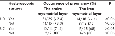Table 6: Occurrence of pregnancy in relation to hysteroscopic surgery, according to hysteroscopic and 3D US diagnosis