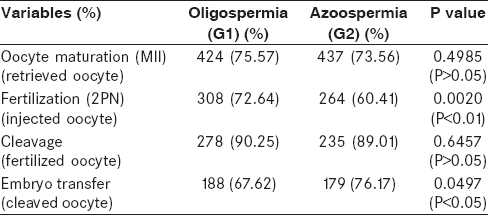 Table 2: Comparison between G1 and G2 in terms of oocyte maturation, fertilization, cleavage, and embryo transfer
