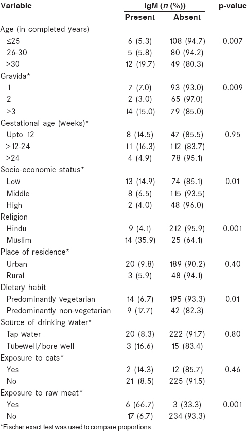 Table 2: Distribution of the socio-demographic, pregnancy related and other factors amongst the IgM seropositive and seronegative groups (N=260)