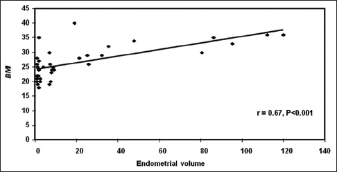 Figure 6: Correlation of the endometrial volume and BMI