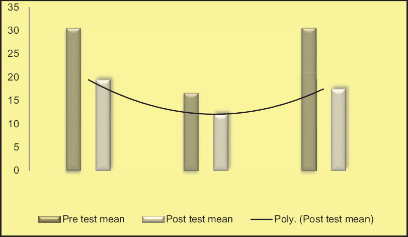 Figure 1: Mean pre test and post test scores of stress among different age groups of primigravid mothers