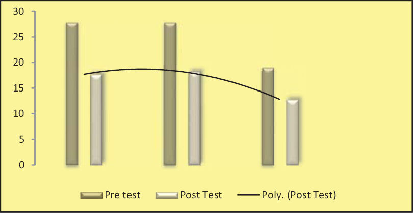 Figure 2: Mean pre test and post test scores of stress among primigravid mothers -gestational age