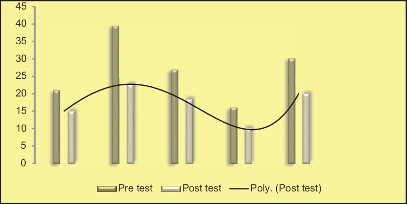 Figure 3: Mean pre test and post test scores of stress among primigravid mothers-levels of education