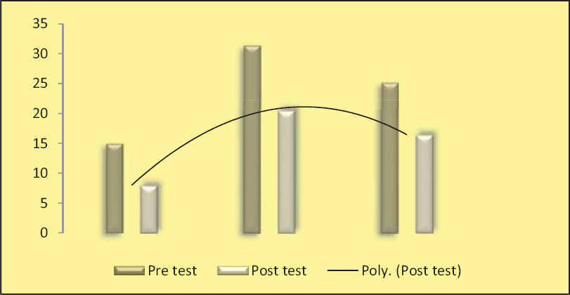 Figure 5: Mean pre test and post test scores of stress among primigravid mothers -nature of occupation