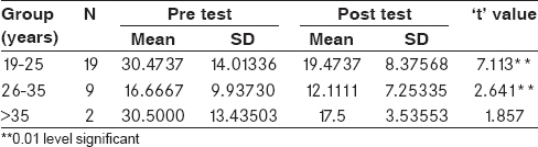 Table 1: Mean pre test and post test scores of stress among different age groups of primigravid mothers - Age