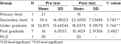 Table 3: Mean pre test and post test scores of stress among primigravid mothers - Levels of education