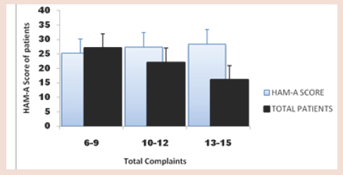Figure 2: Total no of complaints in comparison to HAM-A score of patients