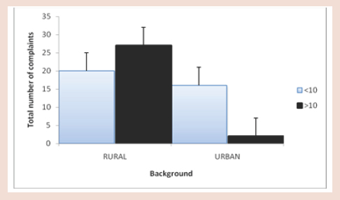 Figure 6: Total number of complaints v/s urban & rural