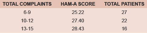Table 2: Total no of complaints in comparison to HAM-A score of patients