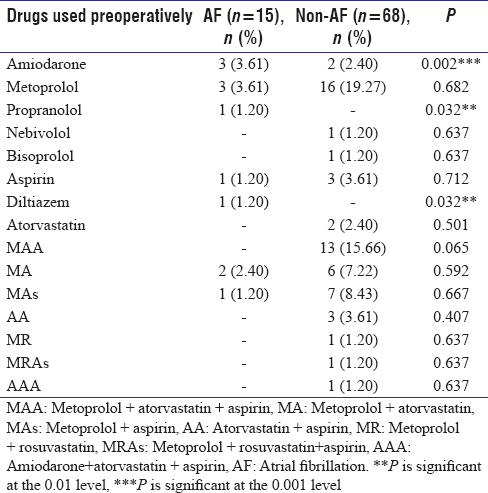 Table 2: Prophylactic drugs for patients with and without postoperative atrial fibrillation