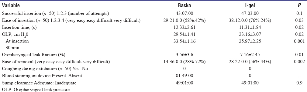 Table 3: Comparison of Baska mask and I-gel laryngeal mask airway placement characteristics