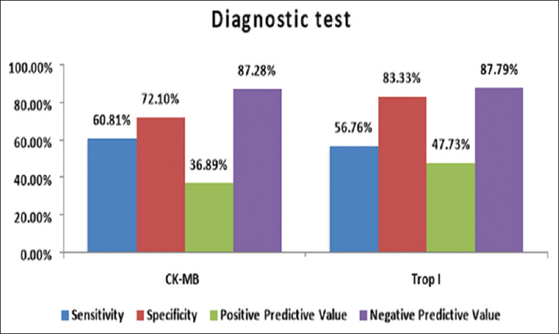 Figure 2: Comparison of diagnostic accuracy of creatine kinase-MB and Troponin I