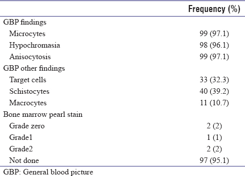 Table 7: General blood picture findings/bone marrow pearls stain