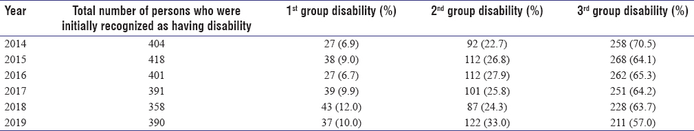 Table 1: The composition of persons who were initially recognized as having disability due to diabetes mellitus in Dnipropetrovsk region in 2014-2019