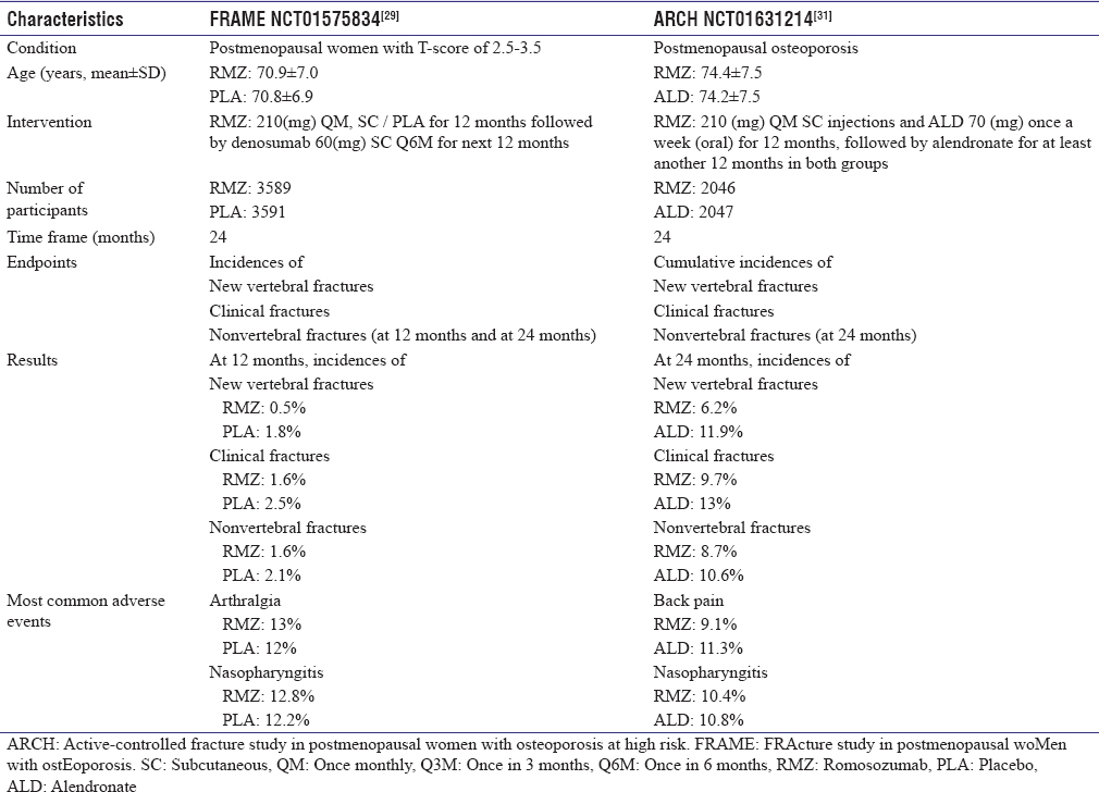 Table 2: Characteristics of important Phase III clinical trials of romosozumab