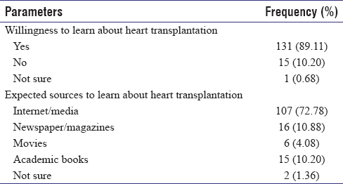 Table 3: Willingness to learn about heart transplantation in participants (<i>n</i>=147)