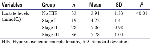 Table 2: Mean lactate level comparison with severity of asphyxia